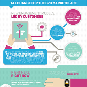 changes-b2b-marketplace-featured-image