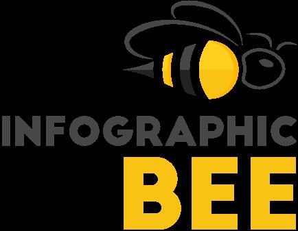 InfographicBee.com