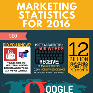 marketing-statistics-2016-featured-img
