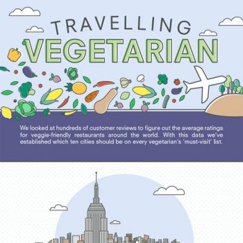 Top 10 vegetarian Friendly Cities in the World