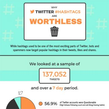 Twitter Hashtags: Are they Worthless?