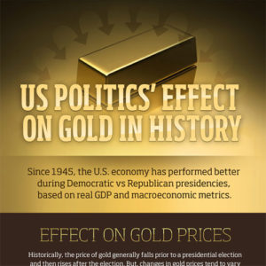 us-politics-effect-gold-featured-image