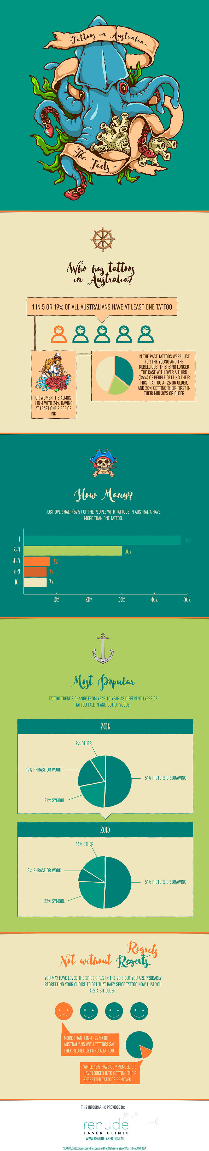 Australian Tattoo Facts And Statistics Infographicbee Com