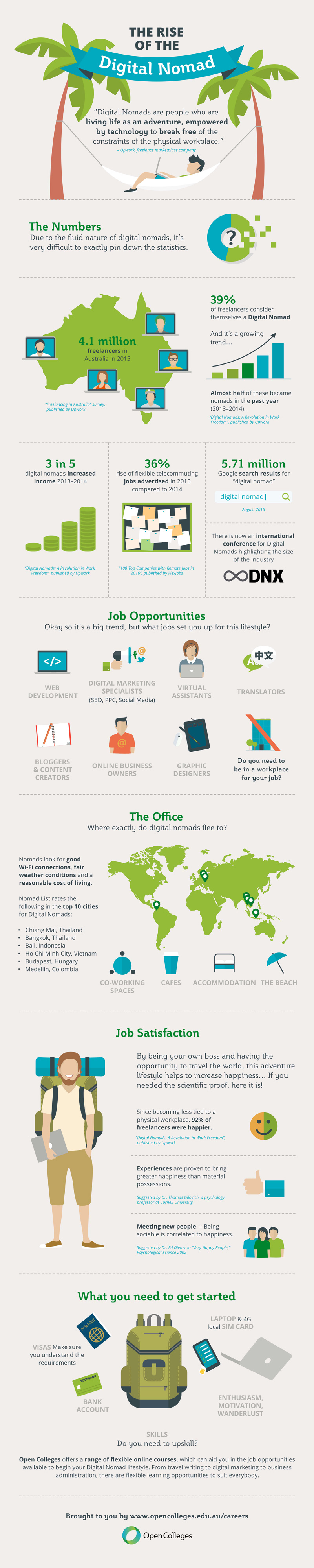How To Be A Digital Nomad [Infographic]