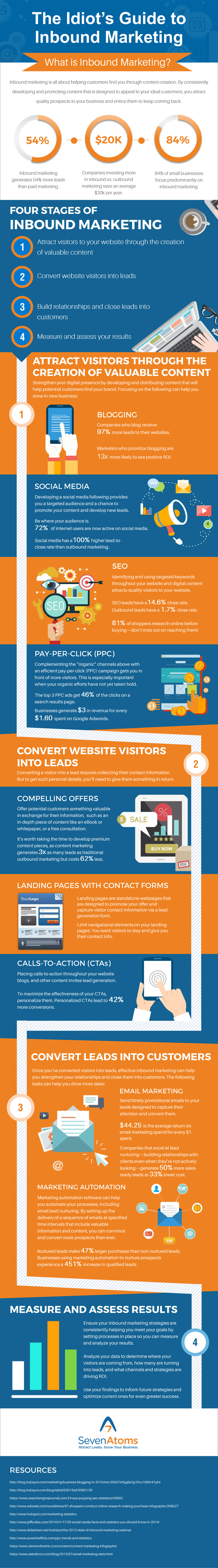 Inbound Marketing Infographic: The Idiot's Guide to Inbound Marketing