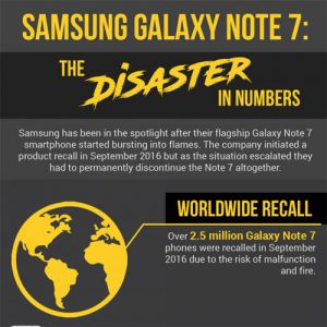 The Samsung Note 7 Fiasco