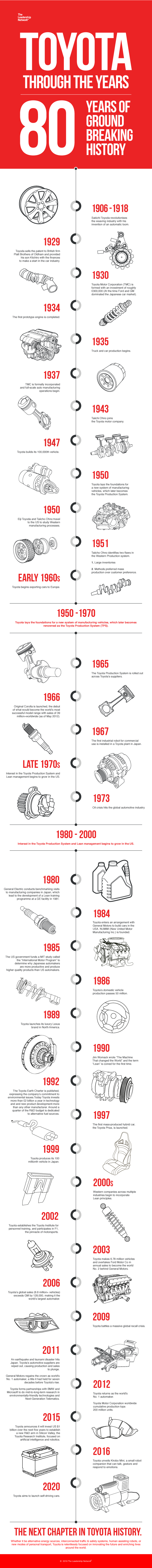 Toyota: 80 Ground-Breaking Years of History