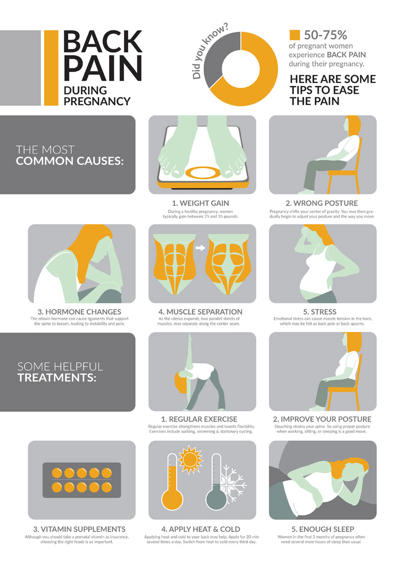 Infographic: Back Pain During Pregnancy