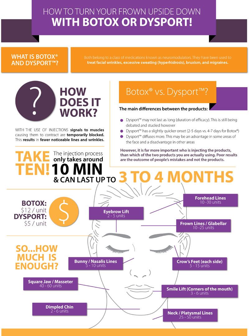 Infographic: All About The Botox & Dysport