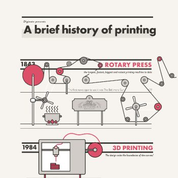 A Brief History of Printing