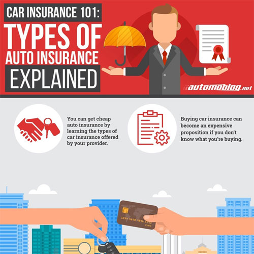 Types Of Auto Insurance >> Car Insurance 101 Types Of Auto Insurance Explained