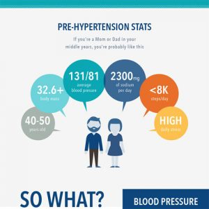 Infographic: Hypertension Prevention