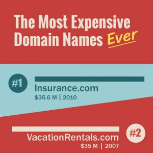 Infographic: The 15 Most Expensive Domains Ever