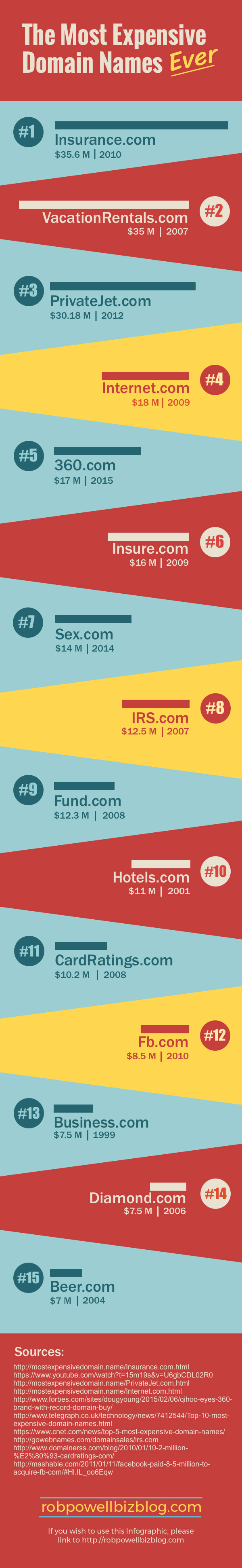 The 15 Most Expensive Domains Ever