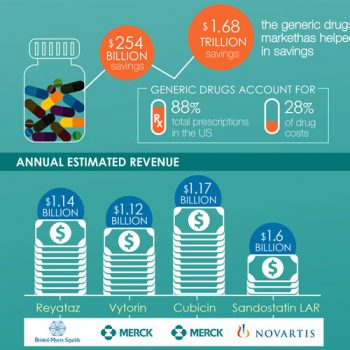 The Phenomenal Growth of the US Generic Drugs Industry
