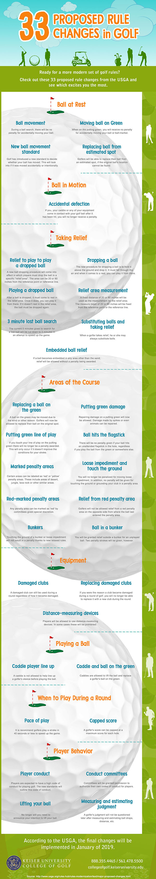 33 proposed Rule Changes in Golf