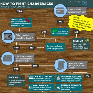 How to Handle Credit Card Chargebacks