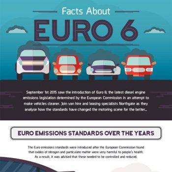 Euro 6 emissions