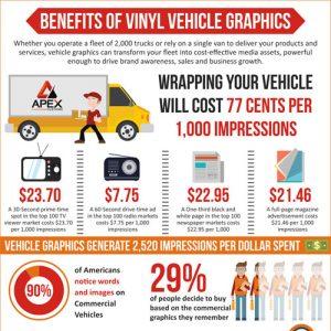 Benefits of Vinyl Graphics Wrap