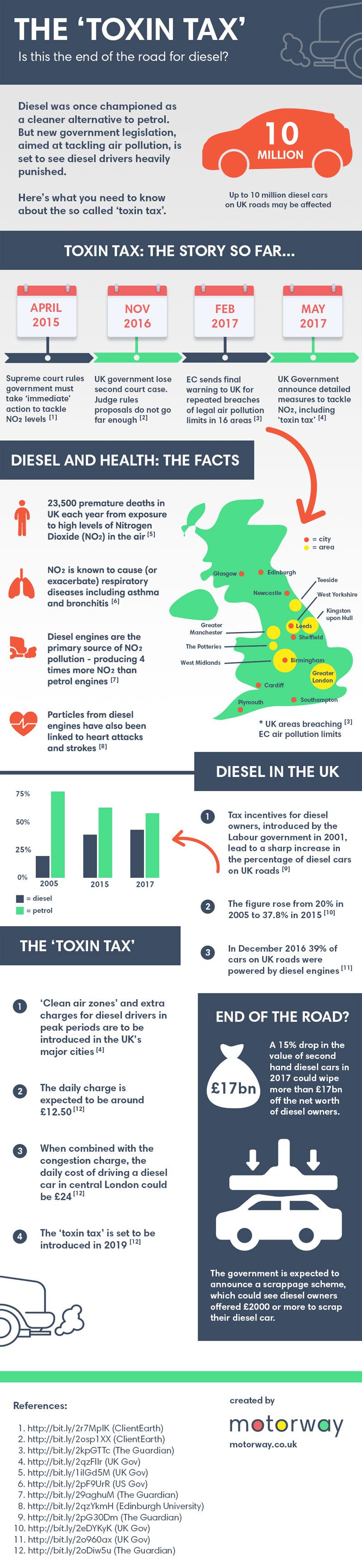 The Toxin Tax: Is this the end of the road for diesel?