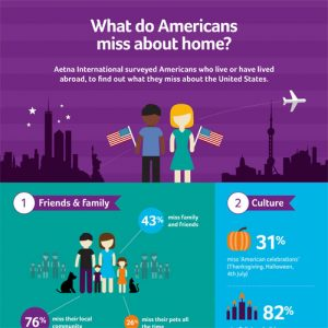 What do American Expats Miss About Home?