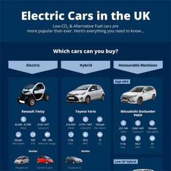 Infographic: Electric Cars in the UK