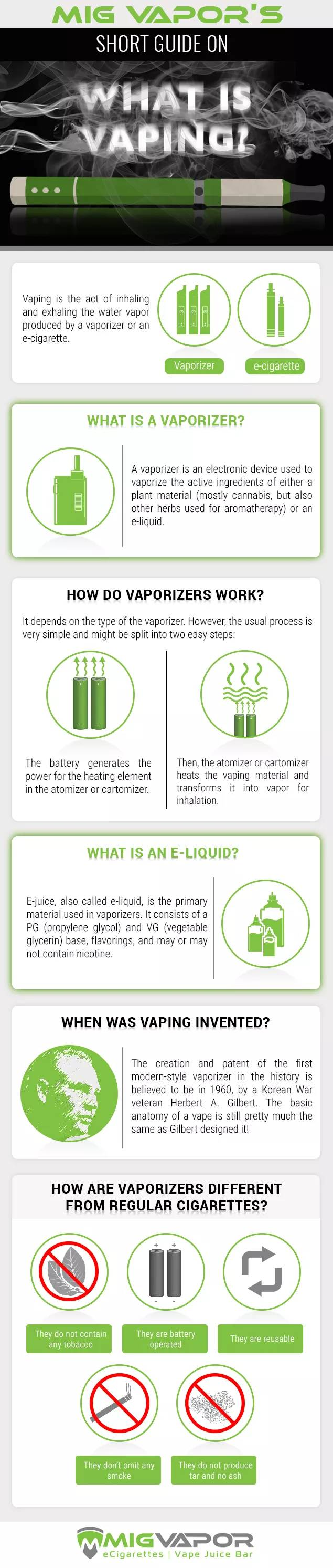 Mig Vapor's Guide on What is Vaping?