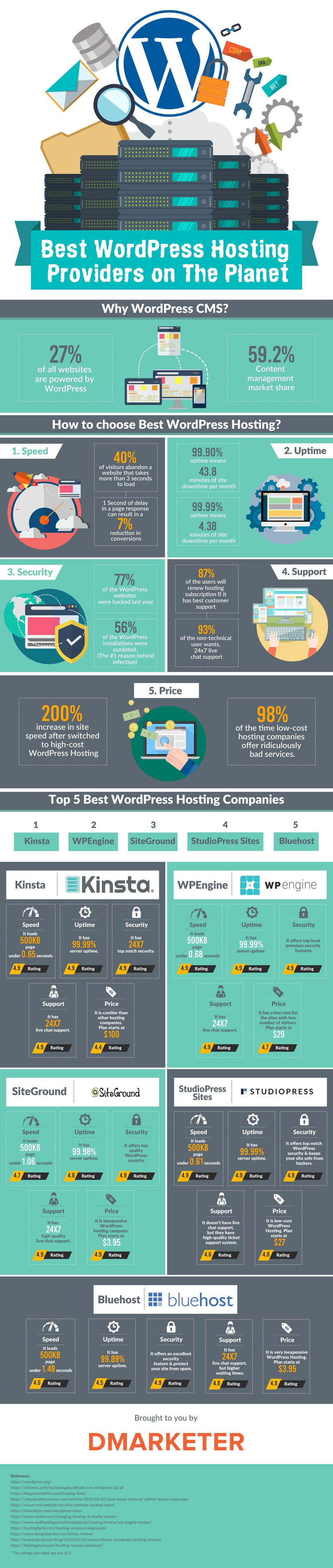 Infographic Best Wordpress Hosting Companies. Church Security Systems Total Acne Treatments. Medical Office Computer Programs. Crossroads Treatment Center Asheville Nc. Illinois Injury Lawyers Cost Of Hiring Movers. Video Security Monitoring San Jose Counseling. Appliance Repair Athens Ga E College Devry. Replace Water Heater With Tankless. Www West Georgia Technical College