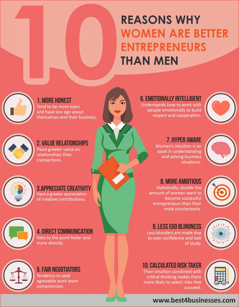 10 Reasons Why Women Are Better Entrepreneurs