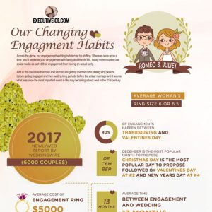 Our Changing Engagement Habits in 2017