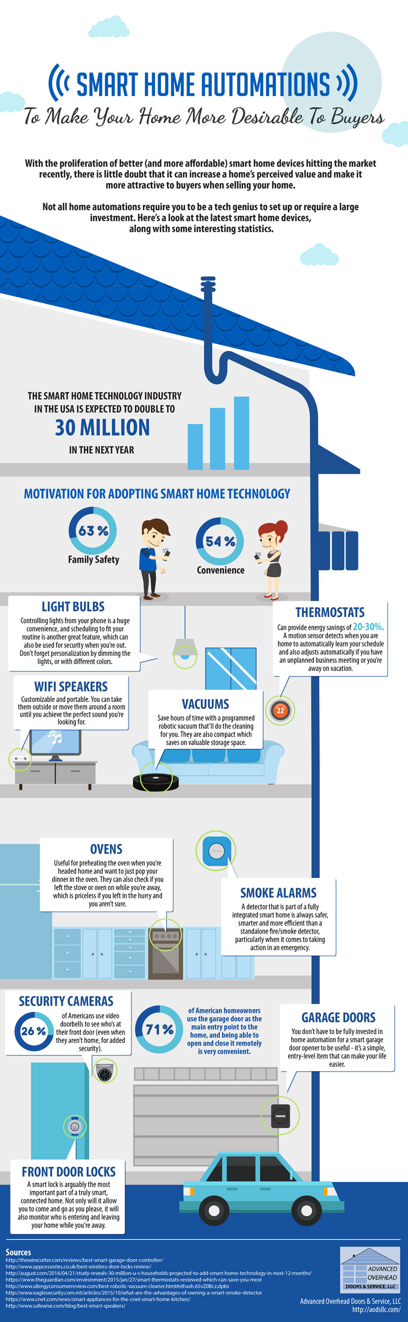 9 Smart Home Automations To Make Your Home More Marketable