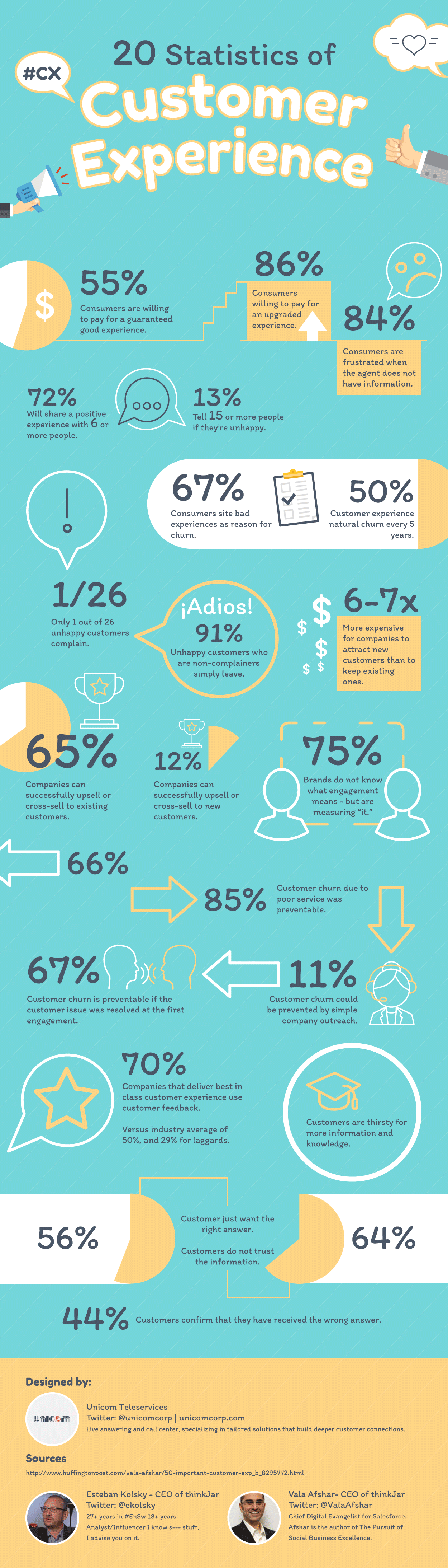 20 Statistics of Customer Experience