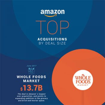 amazon-biggest-acquisitions-fimg