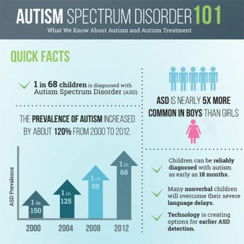 an overview and the common misconceptions about autism spectrum disorder Sometimes intellectual disability is also referred to as developmental disability which is a broader term that includes asd (autism spectrum disorders), epilepsy, cerebral palsy, developmental delay, fetal alcohol syndrome (or fasd) and other disorders that occur during the developmental period (birth to age 18.