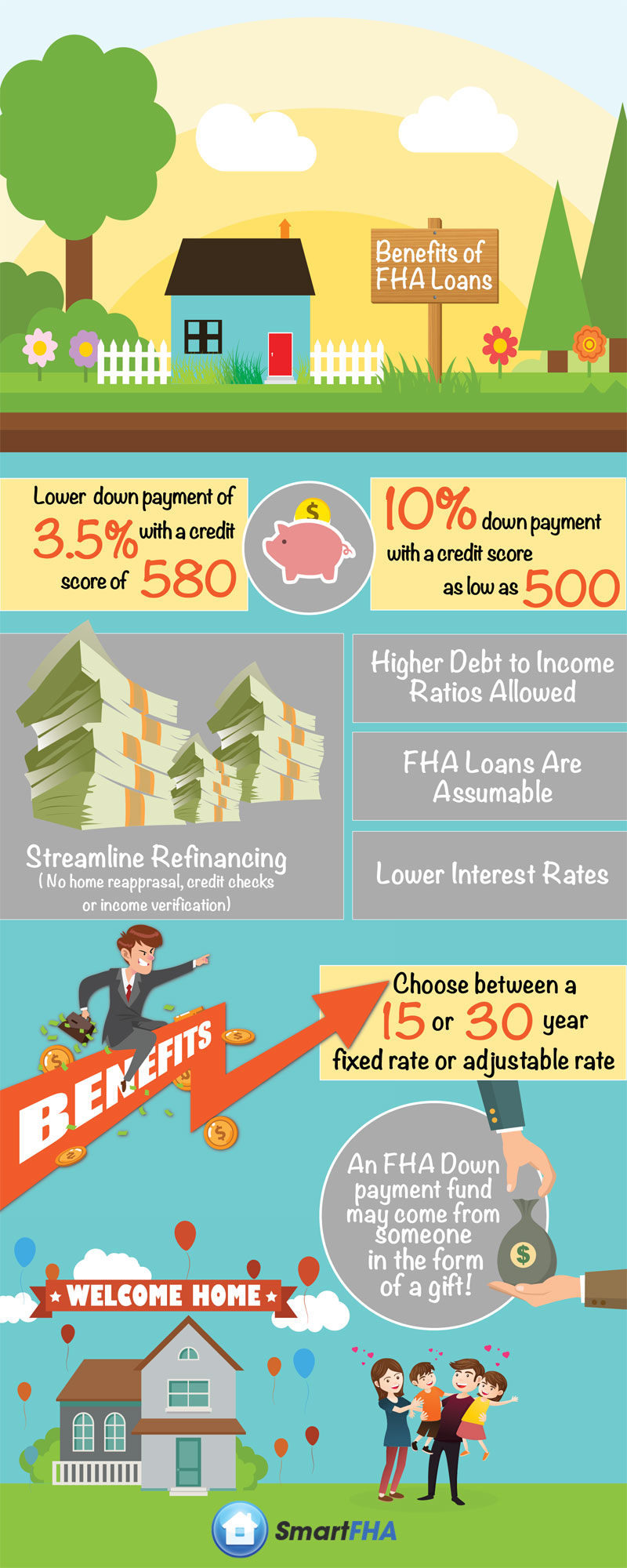 Benefits of FHA Loans