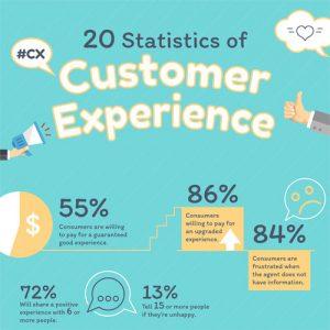 20 Statistics of Customer Experience