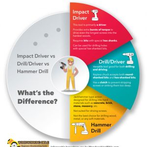Impact Driver vs Hammer drill Infographic