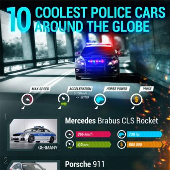 Coolest Police Cars Around the World