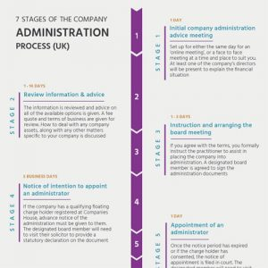 stages-company-administration-process-fimg