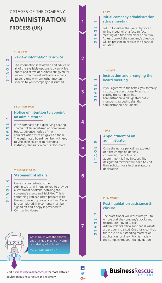 The 7 Stages of UK Company Administration Process