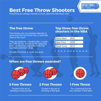 best-basketball-free-throw-shooters-fimg