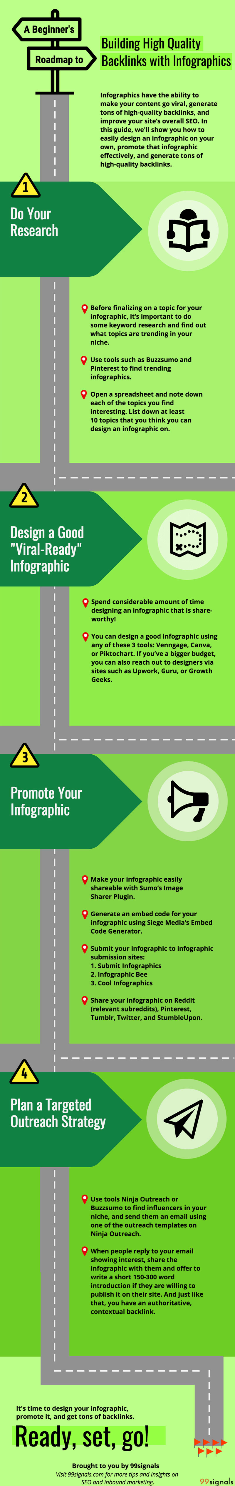 How to Build High Quality Backlinks with Infographics