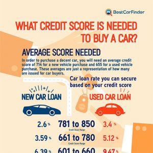 credit-score-buy-car