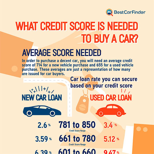 What Is A Good Credit Score For A Car Loan >> What Credit Score Is Needed To Buy A Car Infographicbee Com