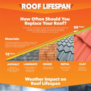 how-often-replace-roof
