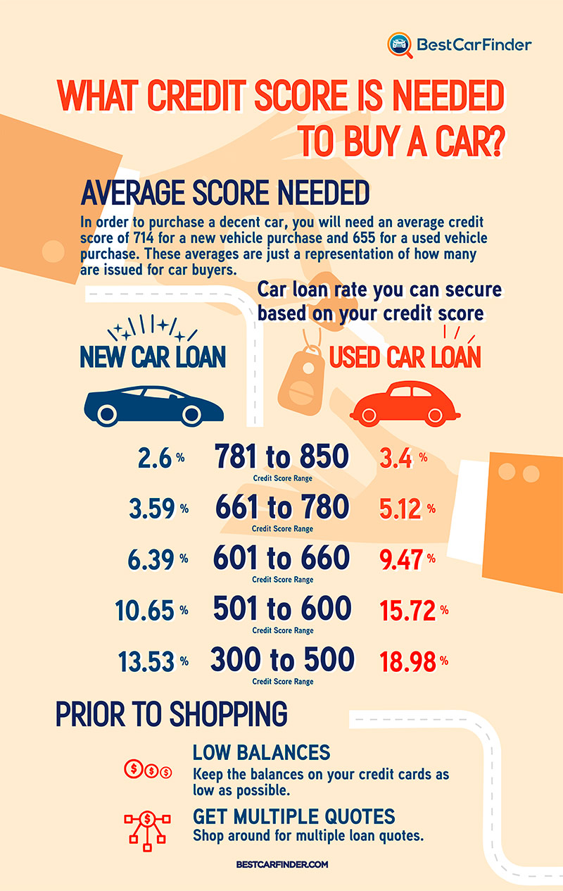 Credit Score  Car Loan Rate