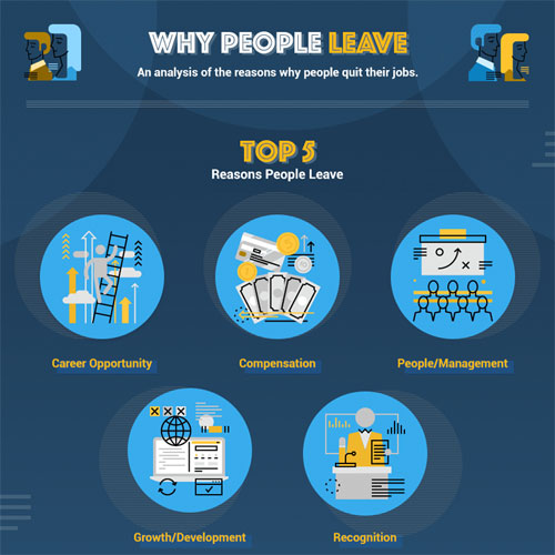 Infographic What Makes Employees Quit Infographicbee Com