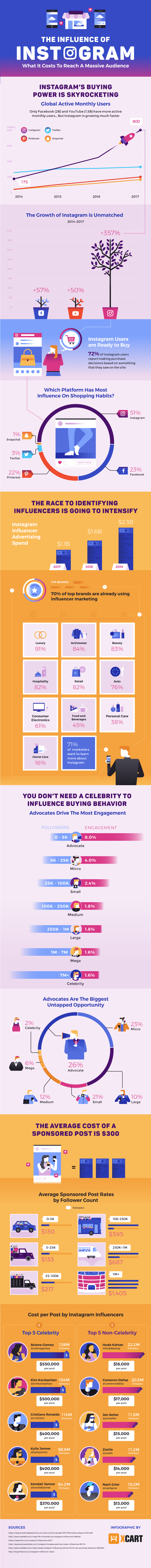 Instagram Marketing For E-commerce