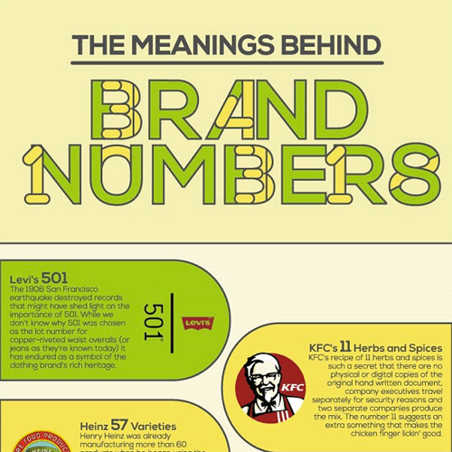 Infographic: The Meaning Behind Brand Numbers - InfographicBee com