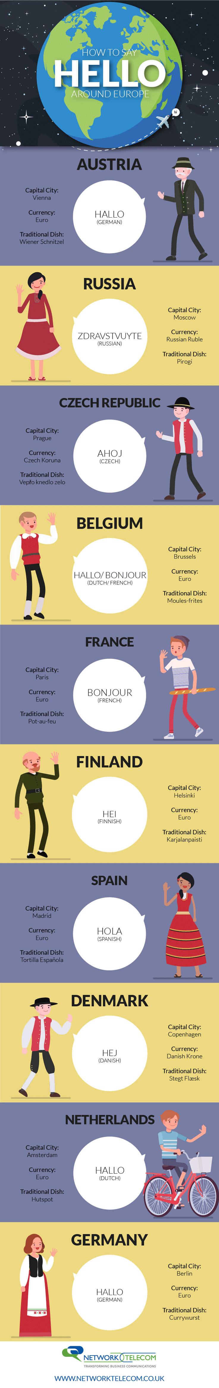 How to Say Hello Around Europe